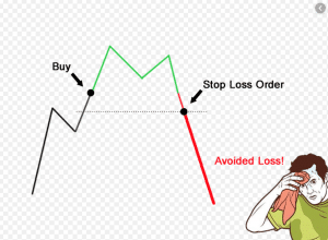 What is Stop Loss in Forex