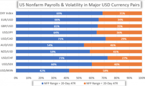 what is nfp in forex trading