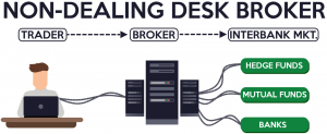 Two Types of Forex Brokers: Dealing Desk vs No Dealing Desk