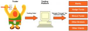 Two Types of Forex Brokers: Dealing Desk vs No Dealing Desk