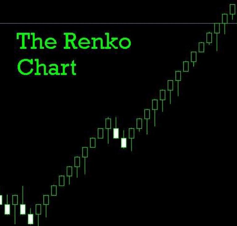 Renko Ashi Trading System